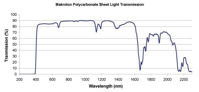 Peeling Lenses Affect UV Ressistance? - Makrolon-Sheet_transmission.jpg
